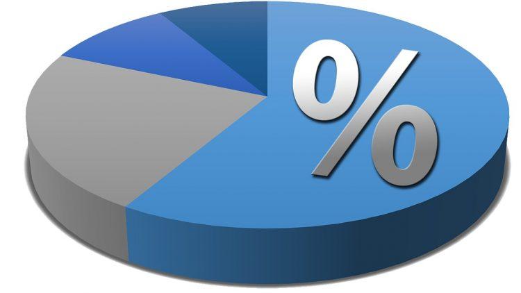 trouver un pourcentage